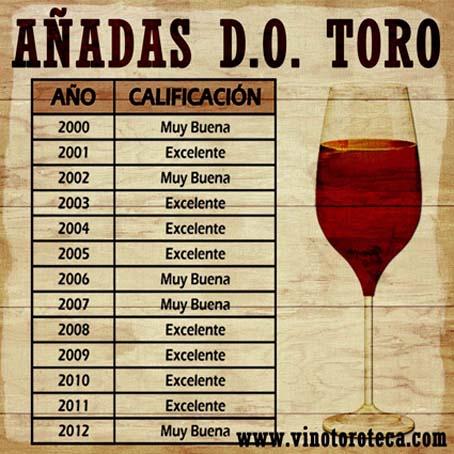 """""""Calificacion añadas vino DOToro. Vino de Toro. Turismo del vino en Toro"""""""